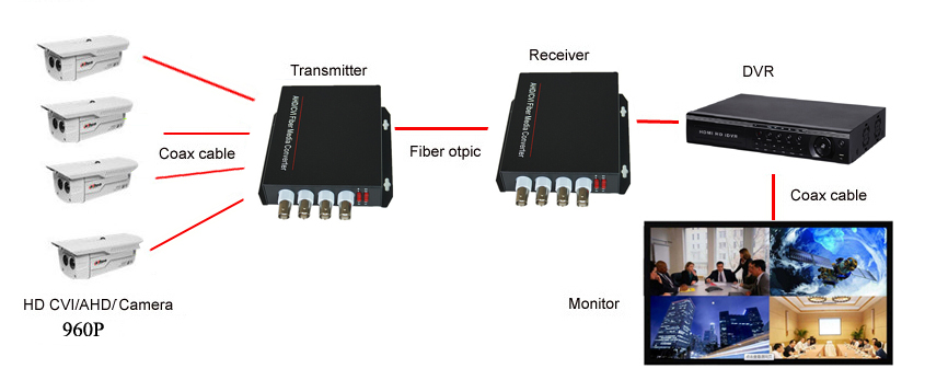 HD-CVI 4 Channel Video fiber optical Media Converter